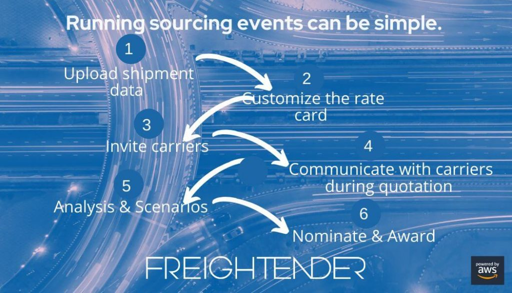 freight sourcing features of freightender